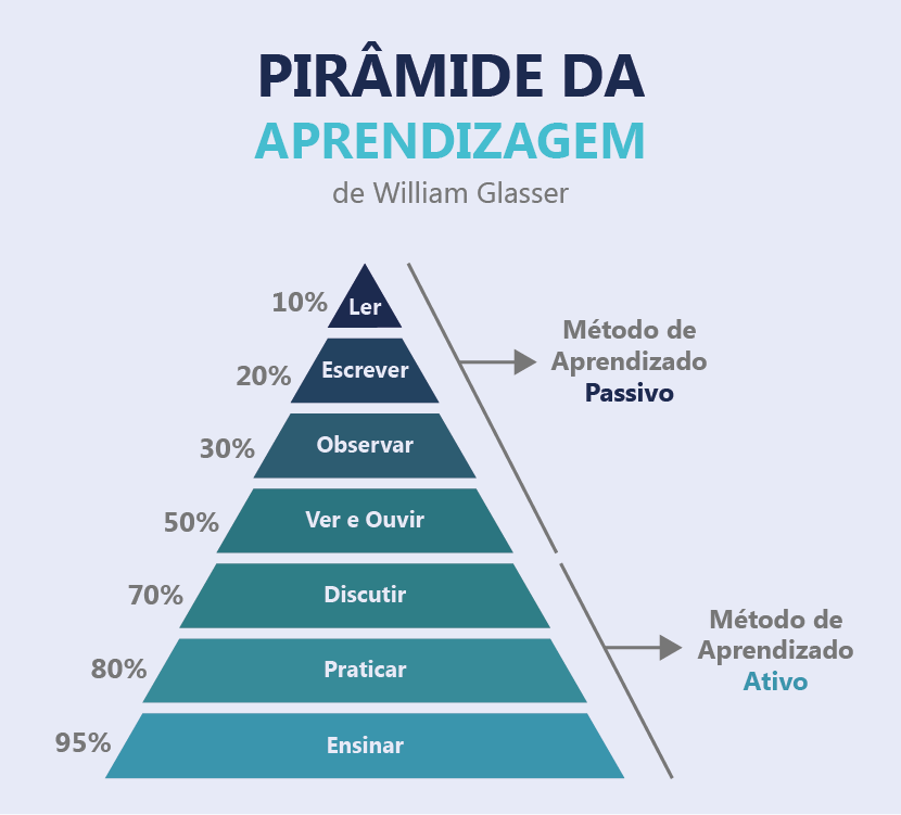 piramide do aprendizado